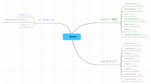 Mind Map: System