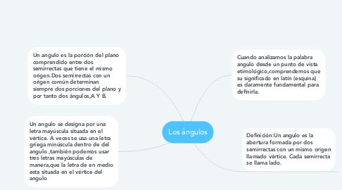 Mind Map: Los ángulos
