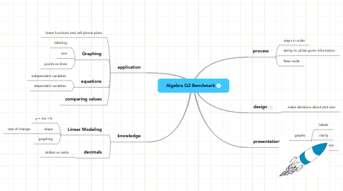 Mind Map: Algebra Q2 Benchmark