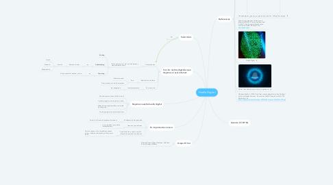 Mind Map: Huella Digital