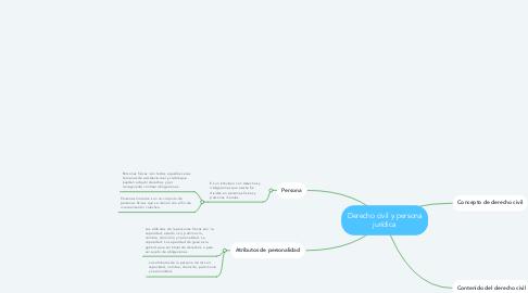 Mind Map: Derecho civil y persona jurídica