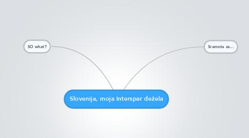 Mind Map: Slovenija, moja Interspar dežela