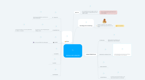 Mind Map: SOCIAL INFLUENCER