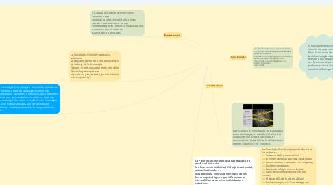 Mind Map: FACTORES DE LA CONDUCTA CRIMINAL , BIOLÓGICOS , PSICOLÓGICOS Y SOCIALES