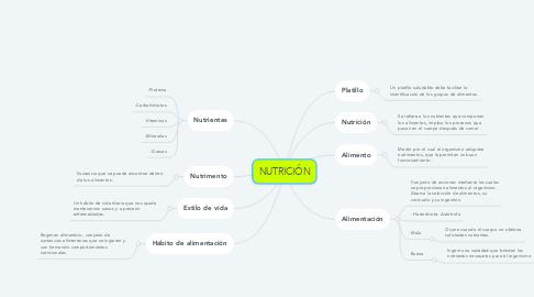 Mind Map: NUTRICIÓN