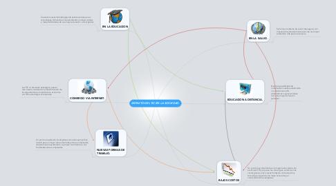 Mind Map: IMPACTO DEL TIC EN LA SOCIEDAD.