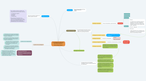 Mind Map: Los paradigmas de la Educación