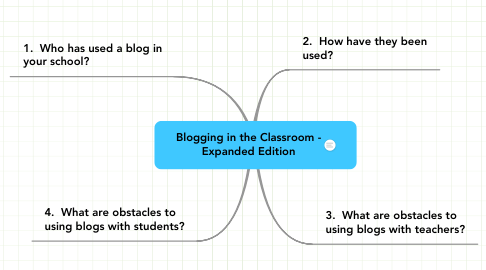 Mind Map: Blogging in the Classroom -