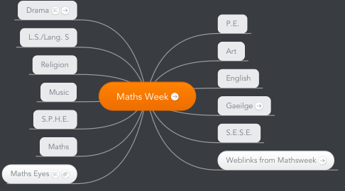 Mind Map: Maths Week