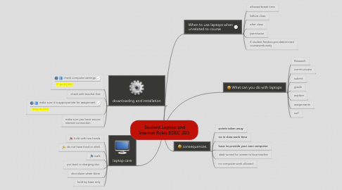 Mind Map: Student Laptop and Internet Rules EDEC 203