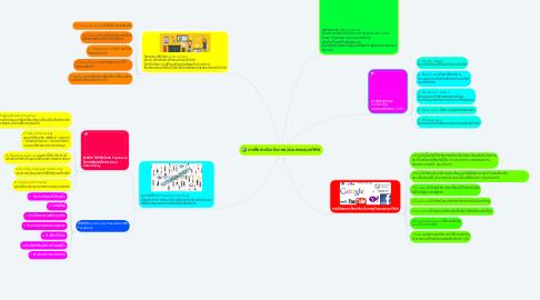 Mind Map: การสื่อสารในบริบทพหุวัฒนธรรมยุคดิจิทัล