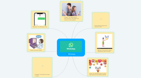 Mind Map: Whatsapp