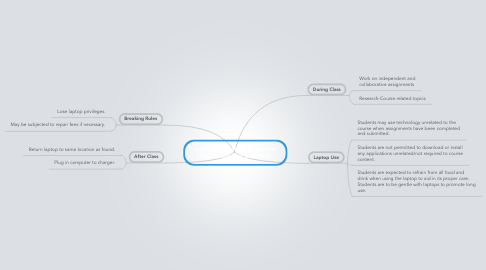 Mind Map: Laptop & Internet Rules and Regulations for EDCT203