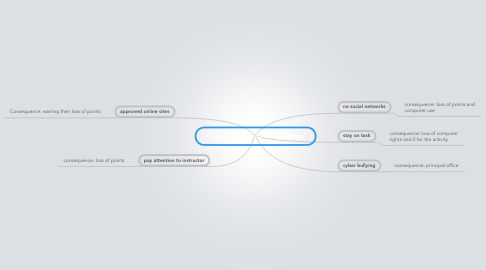 Mind Map: Classroom rules for using laptops
