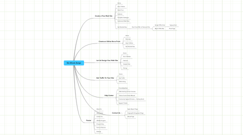 Mind Map: Site Miracle Design