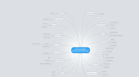 Mind Map: Indonesia Digital  Movements/Communties