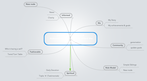 Mind Map: [HOME]  Determined2B   Acknowledge, Accept and Affect the Better You