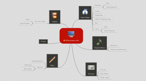 Mind Map: Altmunew.com