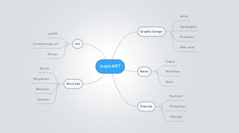 Mind Map: inspirART