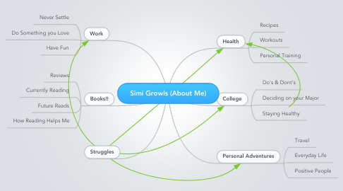 Mind Map: Simi Growls (About Me)