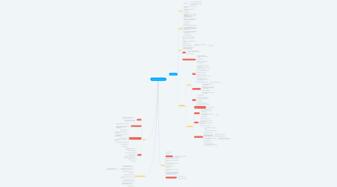 Mind Map: Det sunde børneliv for alle