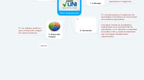 Mind Map: Vision Organizacional