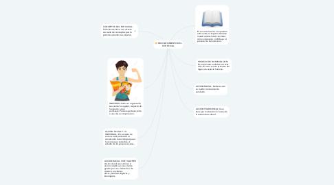 Mind Map: RECONOCIMIENTO DEL SER SOCIAL