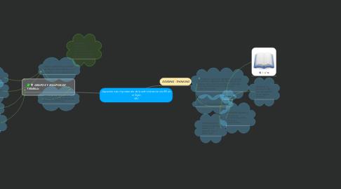Mind Map: Aspectos más importantes de la administración de RH en el Siglo XXI