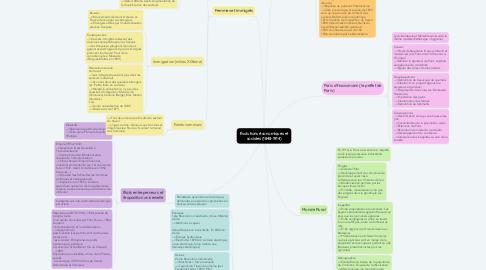Mind Map: Évolutions économiques et sociales (1848-1914)