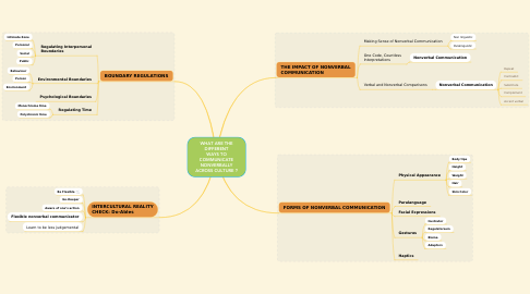 Mind Map: WHAT ARE THE DIFFERENT WAYS TO COMMUNICATE NONVERBALLY ACROSS CULTURE ?