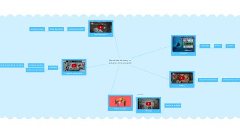 Mind Map: Habilidades blandas y su aplicación en la educación