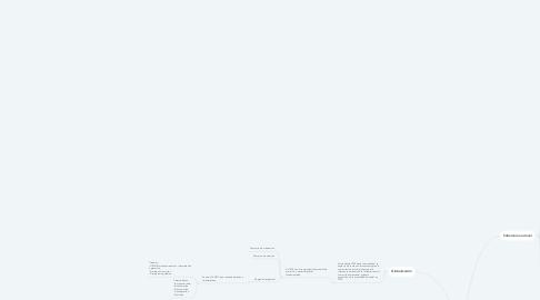 Mind Map: Propiedad Industrial