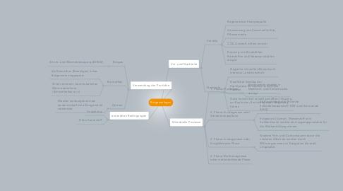 Mind Map: Biogasanlagen