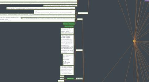 Mind Map: TESLA