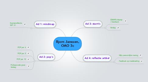 Mind Map: Bjorn Janssen, OAO 3c