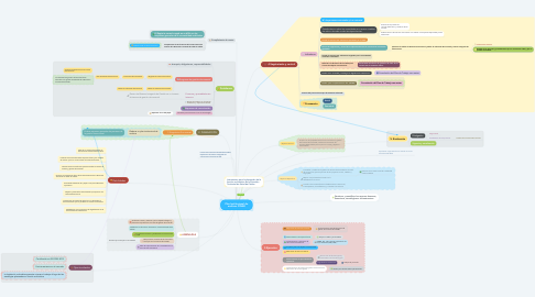 Mind Map: Plan Institucional de archivos PINAR