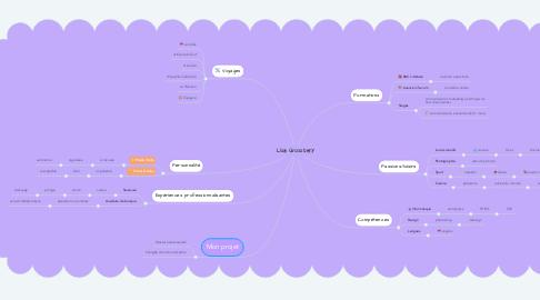 Mind Map: Lisa Grossbery
