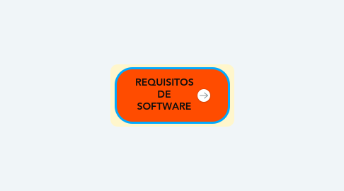 Mind Map: REQUISITOS DE SOFTWARE