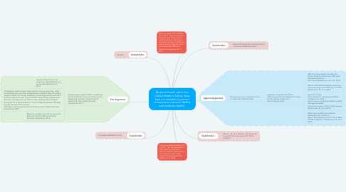 Mind Map: Maternal health within the United States is failing. New laws are needed to prevent unnecessary maternal deaths and newborn deaths.
