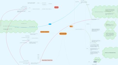 Mind Map: Buch-Herkunft