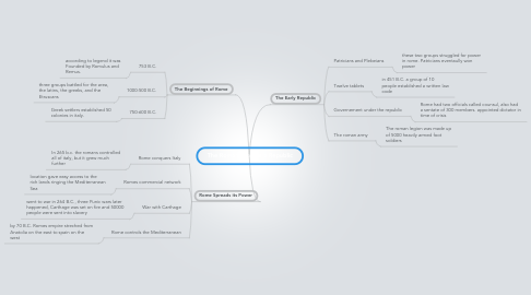 Mind Map: The Romans Create a Republic