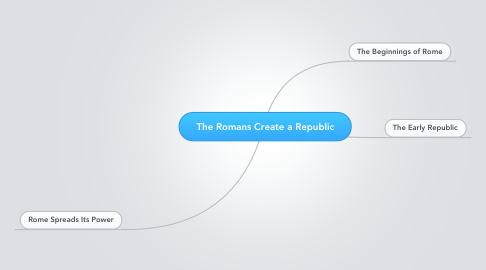 Mind Map: The Romans Create a Republic