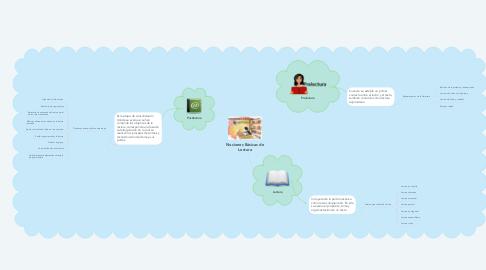 Mind Map: Nociones Básicas de Lectura