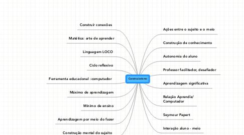 Mind Map: Construcionismo