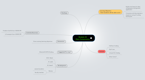Mind Map: Module #3 Data Compression