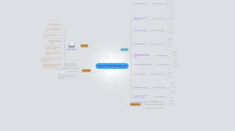 Mind Map: Software Project Management