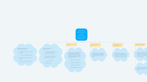 Mind Map: Controles internos para el análisis desarrollo e implementación de sistemas