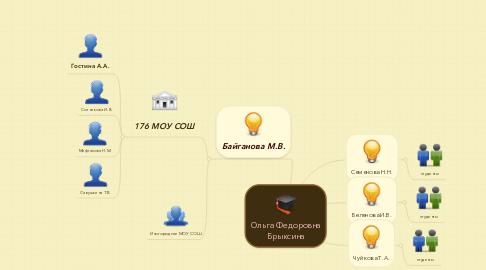 Mind Map: Ольга Федоровна Брыксина