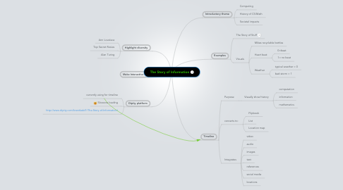Mind Map: The Story of Information