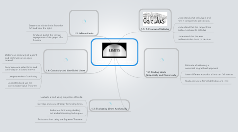 Mind Map: Limits and their Properties